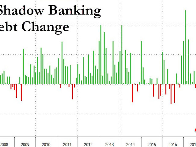Chinese Shadow Bank Lending Unexpectedly Plummets, Sparking China Growth Fears