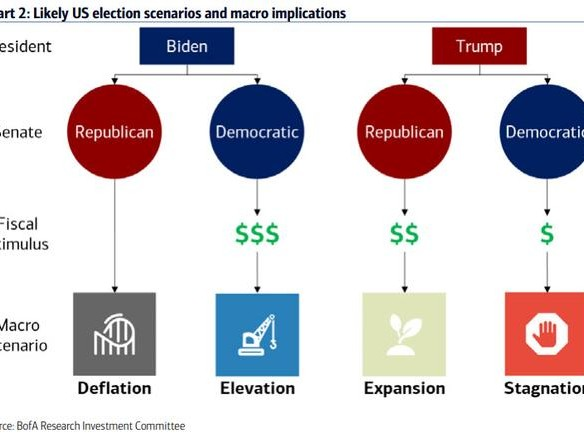 Here Are The 4 Election Scenarios For Markets, And How To Trade Them