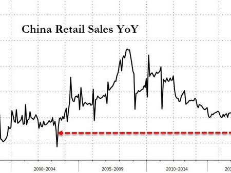 Trade Wars Slam Chinese Retail Sales, Investment Growth Weakest In 21 Years