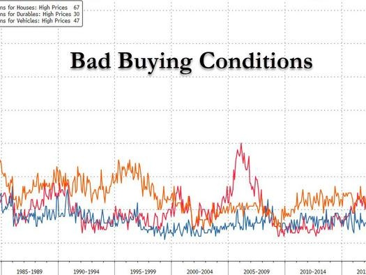 Americans Panic Over Soaring Inflation, Buying Conditions Hit The Worst On Record