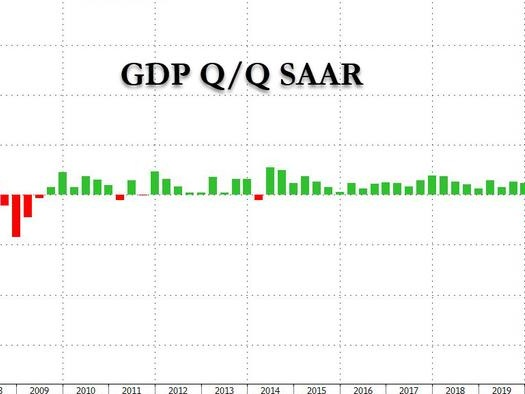Q1 GDP Stuck At 6.4% After Revision As Core PCE Comes In Hotter Than Expected