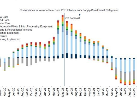 When Will The Supply-Chain Collapse Finally Stabilize: Here Is Goldman's Take