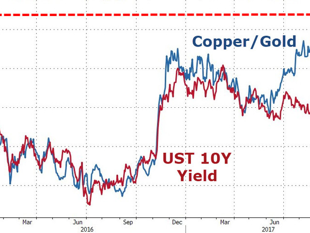 10Y Spikes Over 3.00% Or Copper Crashes - What Happens Next?