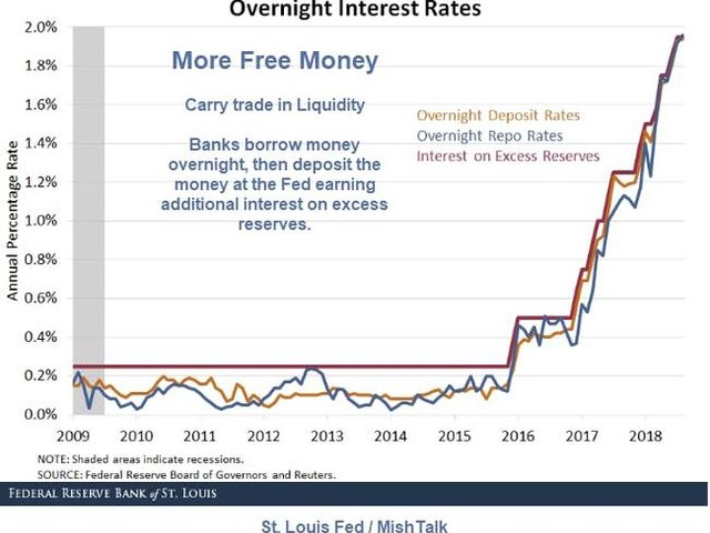More Free Money For Banks: St Louis Fed Discloses 'A Carry Trade In Liquidity'