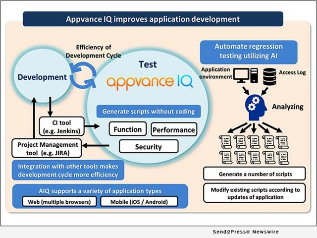 Appvance IQ Available Now Through Hitachi Solutions – AI-driven autonomous application testing