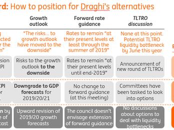 ECB Preview: Here Comes TLTRO?