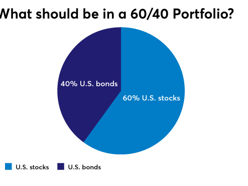 The Death Of The 60/40 Portfolio