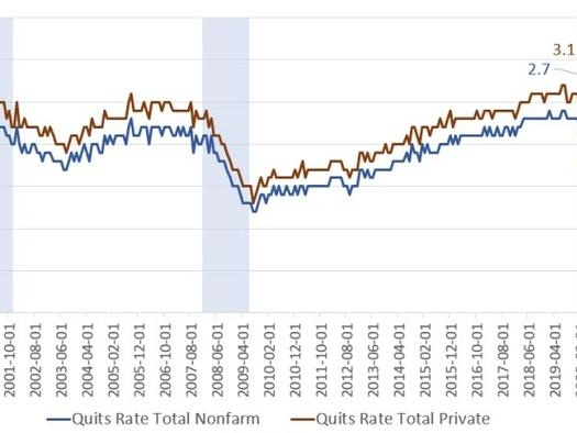 People Are Quitting Their Jobs At A Record Rate: What's Going On?