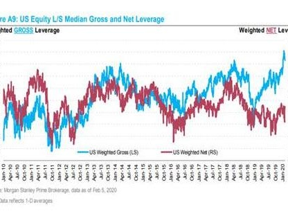 Hedge Funds Have Never Been More Levered Or More Invested In The Same Handful Of Stocks