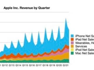 Apple Reports 3Q 2021 Results: $21.7B Profit on $81.4B Revenue, New June Quarter Records
