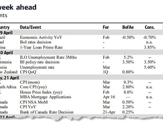 Key Events In The Coming Week: All About Earnings And The ECB