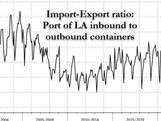 """Port Of LA Volumes Are """"Off The Charts"""""""