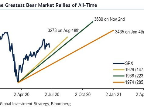 """The """"Greatest Bear Market Rallies Of All Time"""", And Why This One Is Ending"""