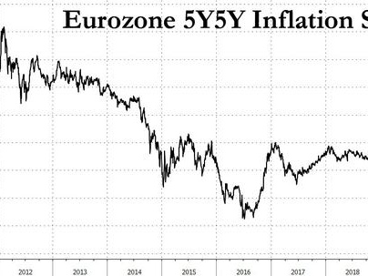 Is The Market Underestimating Euro Area Inflation?