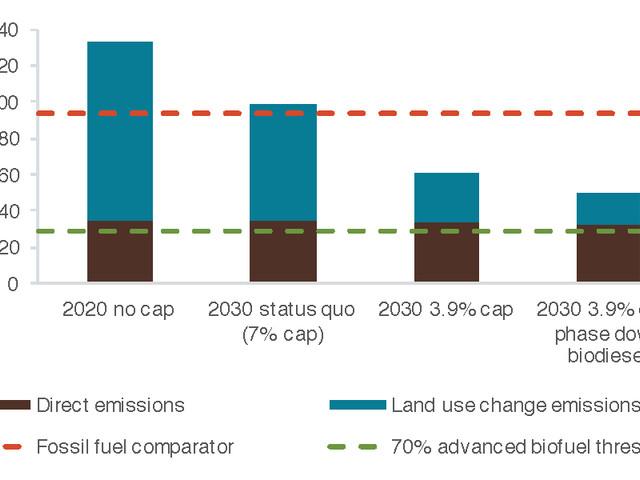 Greenwashing food-based biofuels in Europe