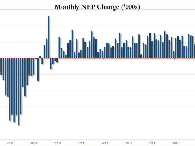 """""""It Can Only Disappoint"""" - What Wall Street Expects From Friday's Payrolls Report"""