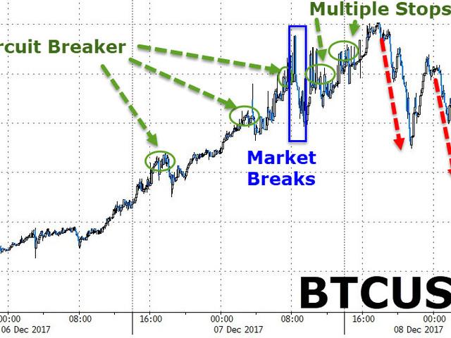 Crypto Chaos - Bitcoin Price Swings Signal Futures Fiasco Ahead Of Launch