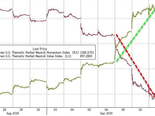 Stocks Surge On Biggest Short-Squeeze In 8 Years Despite Momo Meltdown