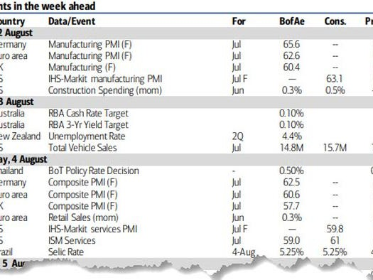Key Events This Week: Payrolls, PMIs, Earnings And More Stimmies