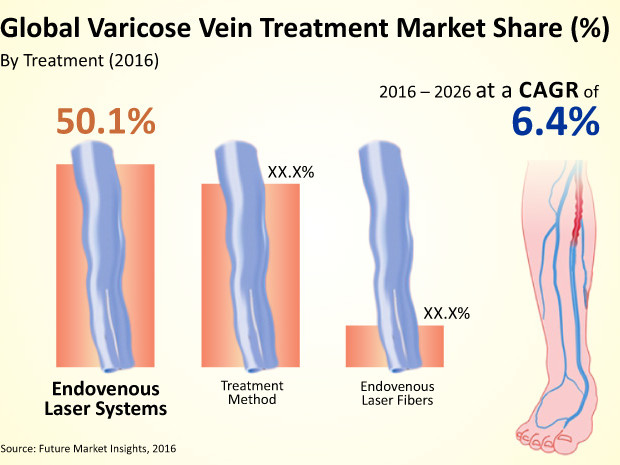 Varicose Vein Treatment Market - Global Industry Analysis, Size and Forecast, 2016 to 2026
