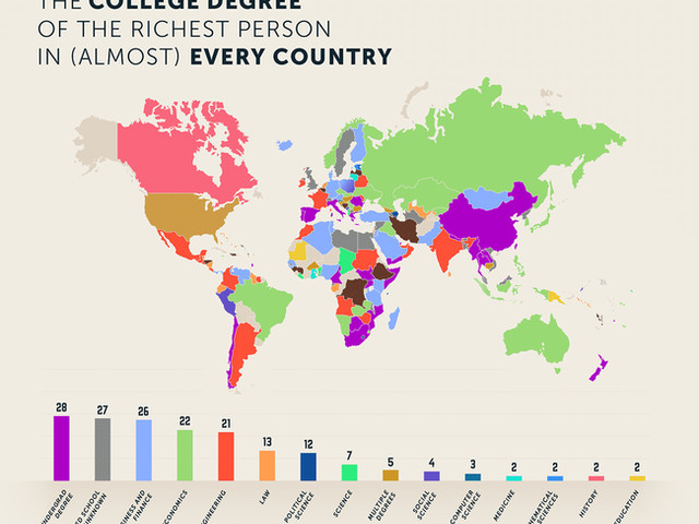 The College Degree Of The Richest Person In Every Country