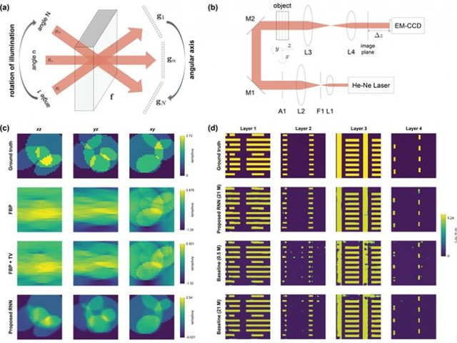 Dynamical machine learning accurately reconstructs volume interiors with limited-angle data