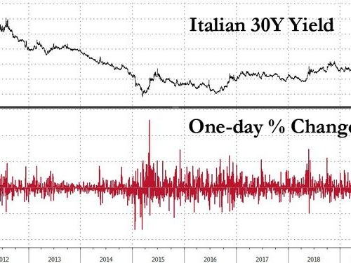 Italian 30Y Yields Plunge Most In 7 Years After Rome Avoids EU's Excess Debt Penalty