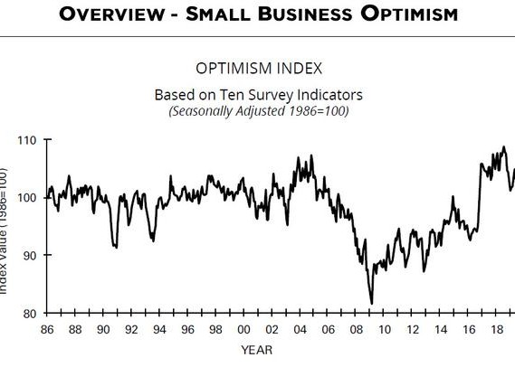 Small Business Optimism Surges As Plans To Raise Wages Soar Most In 30 Years