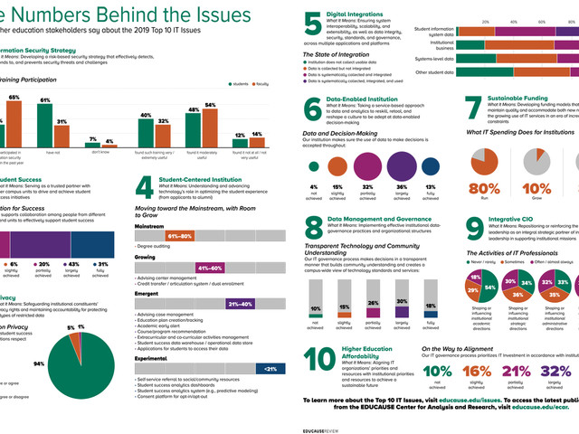 Reading and Leading: VPSAs and the EDUCAUSE #Top10ITIssues List