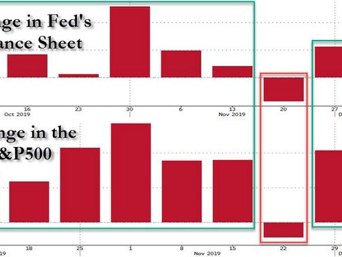 QE Or Not QE? Here Is The Market's Answer In One Simple Chart