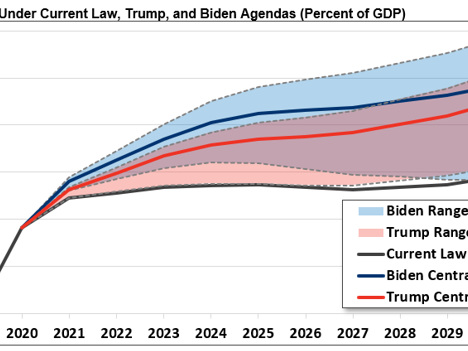 Trump Vs Biden On The Economy, The Fed, & The Markets