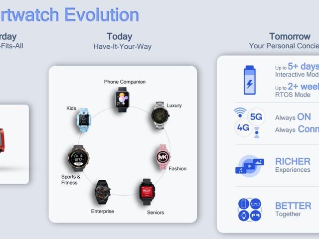 Qualcomm To Power Next-Gen Wear OS Smartwatches