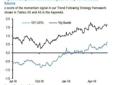Is 2019 About To Repeat 2018? 3 Similarities, 3 Differences... And JPM's Ominous Conclusion