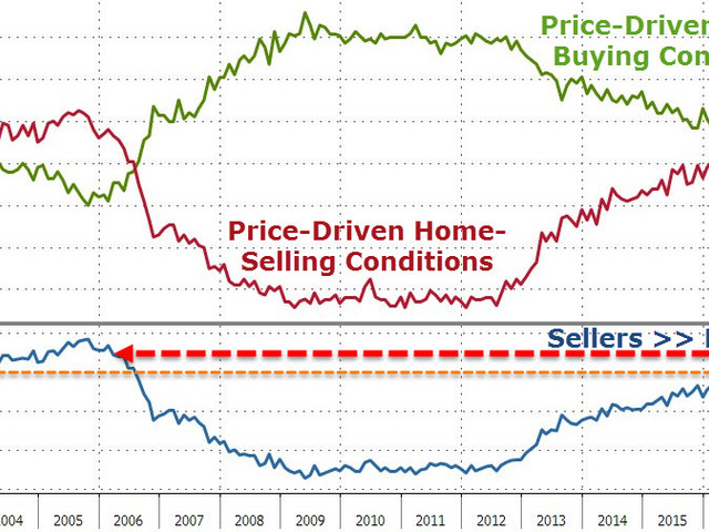 UMich Confidence Shows Partisan Divide Widest Ever But All Agree It's Time To Sell Your House