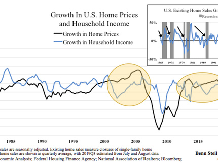 Housing Market Points To Recession By Election Day