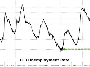 November Payrolls Jump 228K, Beat Expectations But Wage Growth Disappoints