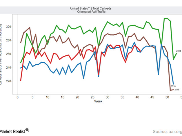 Week 41: US Rail Freight Traffic Up, Canada and Mexico Slide
