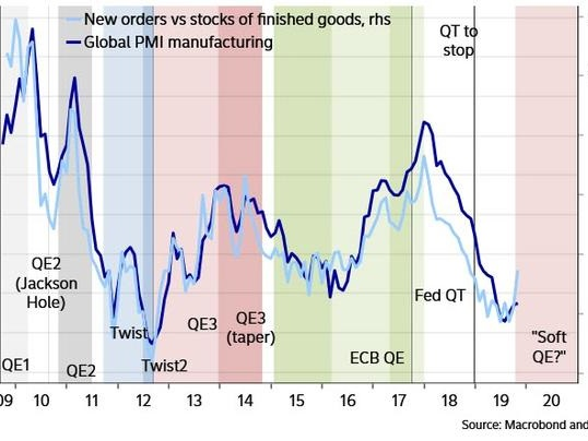 "Nordea Warns ""Not Unthinkable That The Fed Cuts Its Planned Bill-Buying Pace This Week"""
