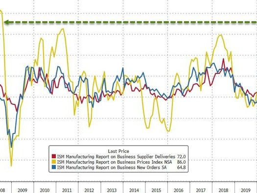Manufacturing Surveys Signal Stagflationary Threat Amid Record Supply Chain Delays