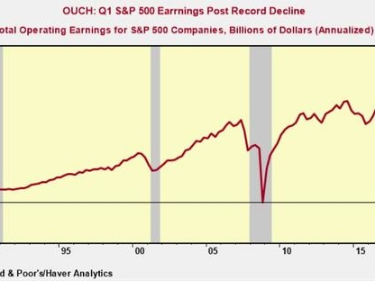 Ouch: Q1 S&P 500 Profits Post Record Decline