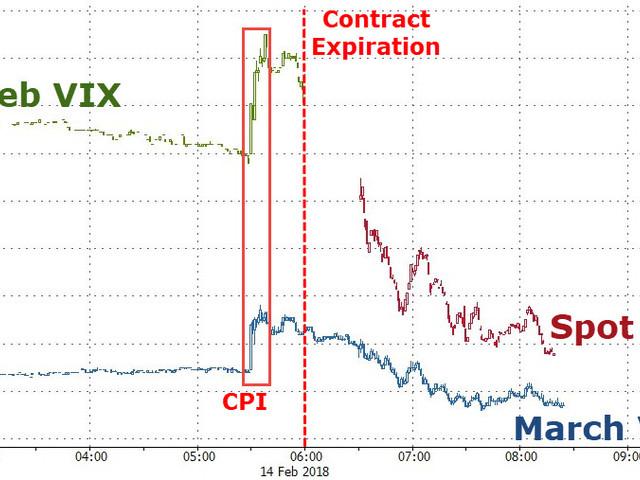 VIX Crashes Back Below 20 After Futures Expiration