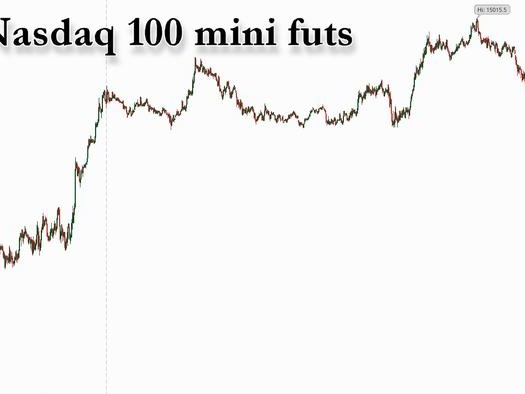 Futures Back At All Time High, Nasdaq 100 Futs Above 15,000 For The First Time Ever
