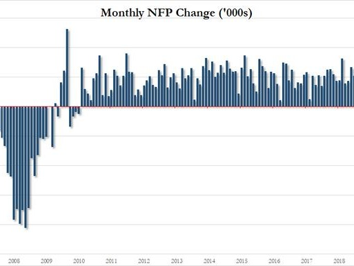 164K Jobs Added In July, Just As Expected, But Wage Growth Comes Hot