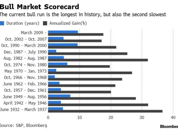 "10 Years And 401% Later: A Look At The Longest ""Bull Market"" Ever"