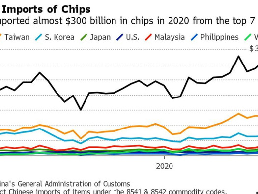 The Semi Chip Shortage Is Turning Into A Crisis