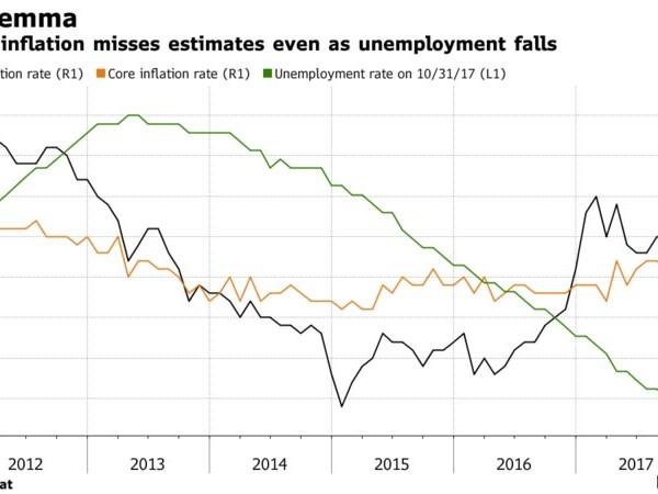 Euro Area Inflation Unexpectedly Misses Despite Sliding Unemployment