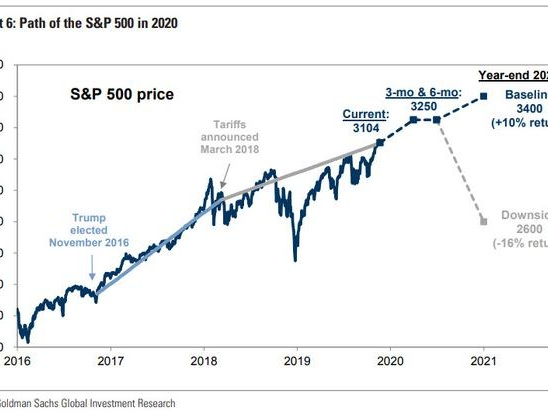 Will The S&P Close 2020 At 3,400 Or 2,600? According To Goldman, It Depends On One Thing