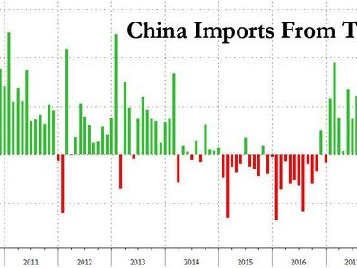 Chinese Imports From The US Plummet 25% As Trade War Takes Toll