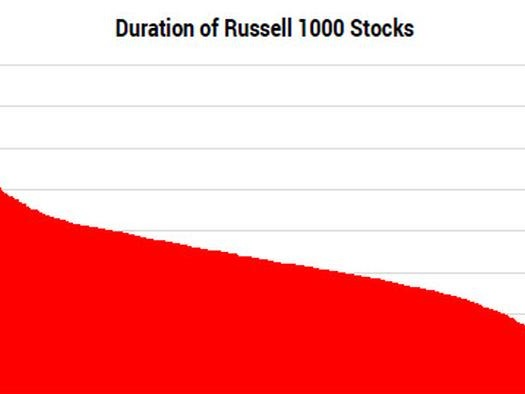 The Importance Of Equity Duration