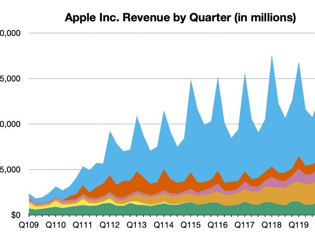 Apple Reports 2Q 2020 Results: $11.2B Profit on $58.3B Revenue, All-Time Record for Services Revenue